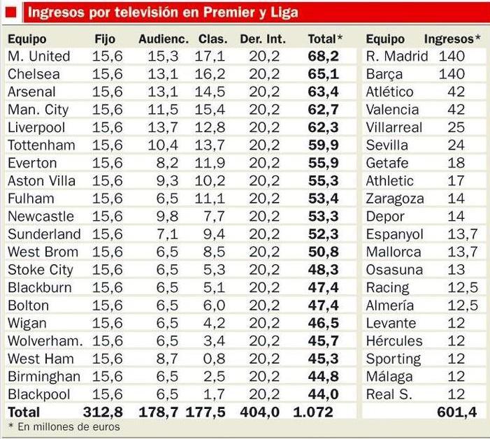 españoles-mundo-premier-league-carrasco-ortega-football-agency-futbol-roberto-soldado-navas-derechos-television-tv